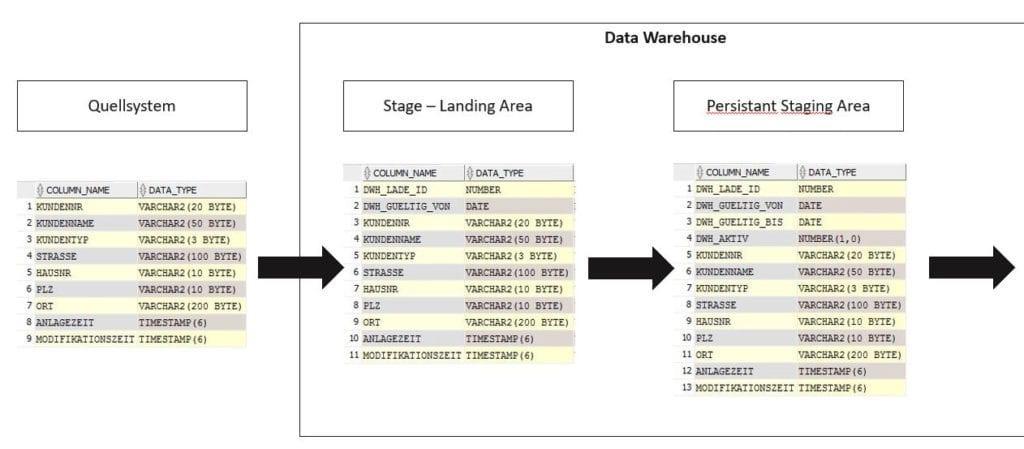 Tabellenstruktur: Quelle, Stage, PSA